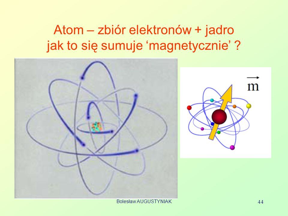 Atom – zbiór elektronów + jadro jak to się sumuje 'magnetycznie'