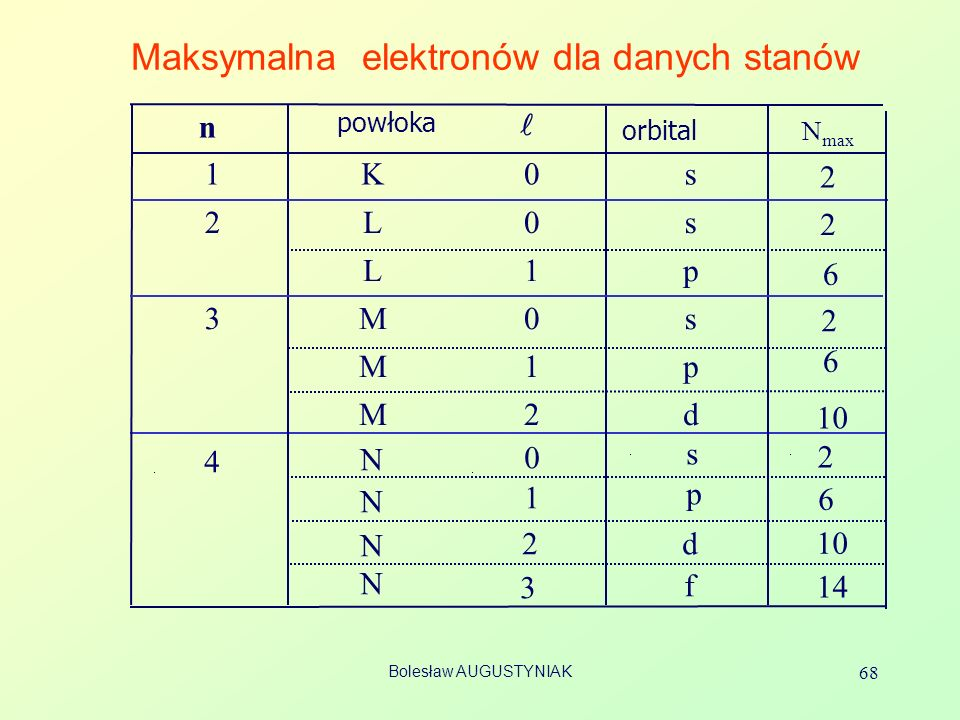 Maksymalna elektronów dla danych stanów
