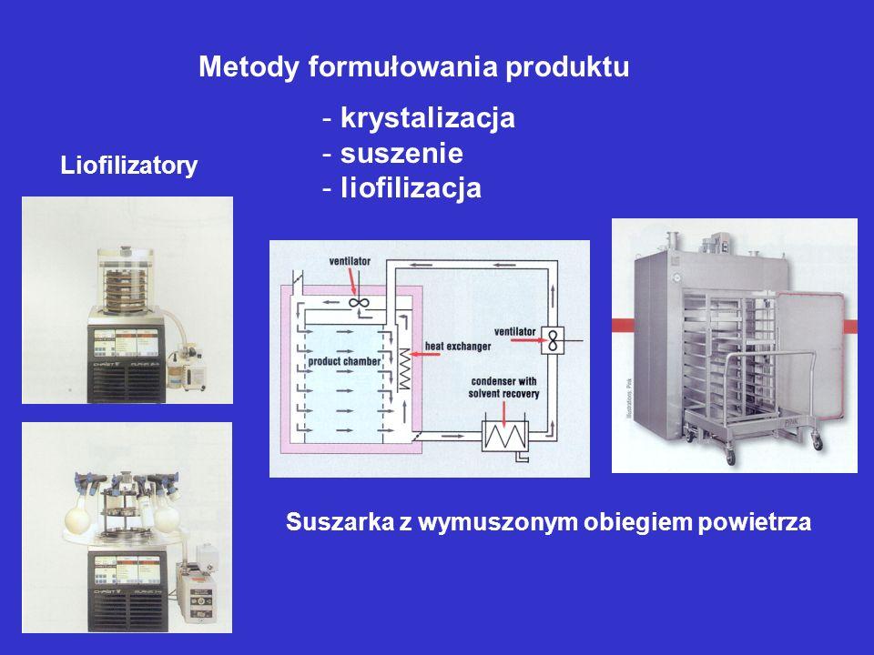 Metody formułowania produktu