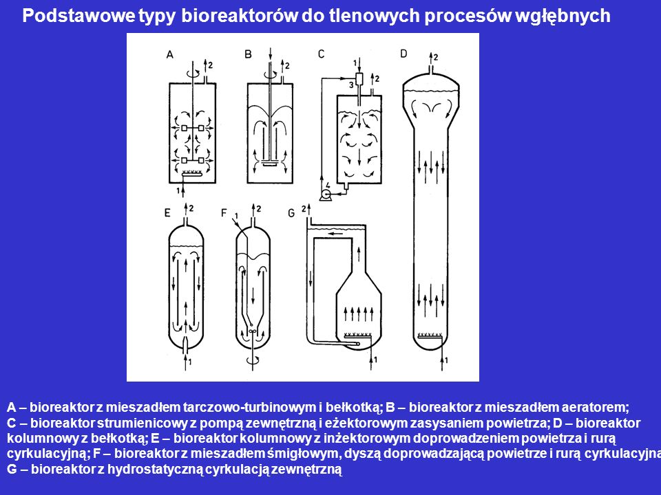 Podstawowe typy bioreaktorów do tlenowych procesów wgłębnych