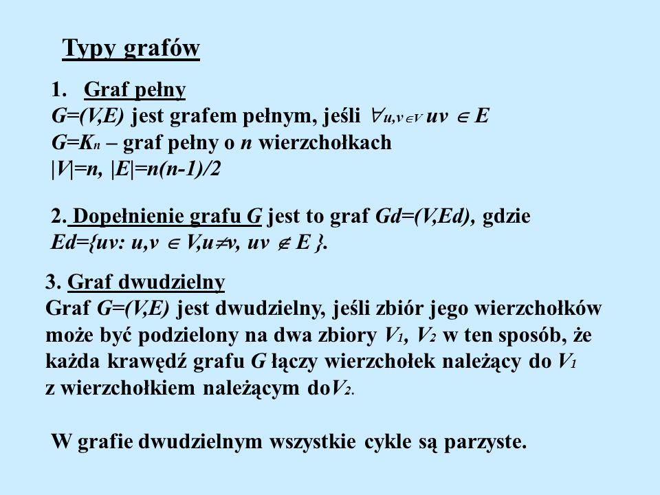 Typy grafów Graf pełny G=(V,E) jest grafem pełnym, jeśli u,vV uv  E