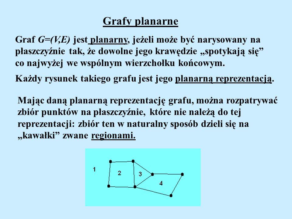 """Grafy planarne Graf G=(V,E) jest planarny, jeżeli może być narysowany na. płaszczyźnie tak, że dowolne jego krawędzie """"spotykają się"""