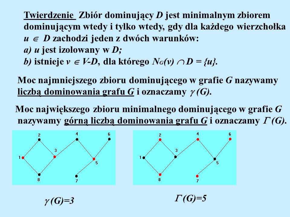 Twierdzenie Zbiór dominujący D jest minimalnym zbiorem