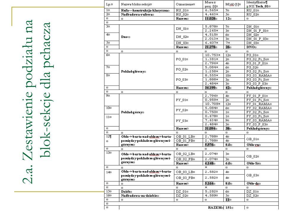 2.a. Zestawienie podziału na blok-sekcje dla pchacza