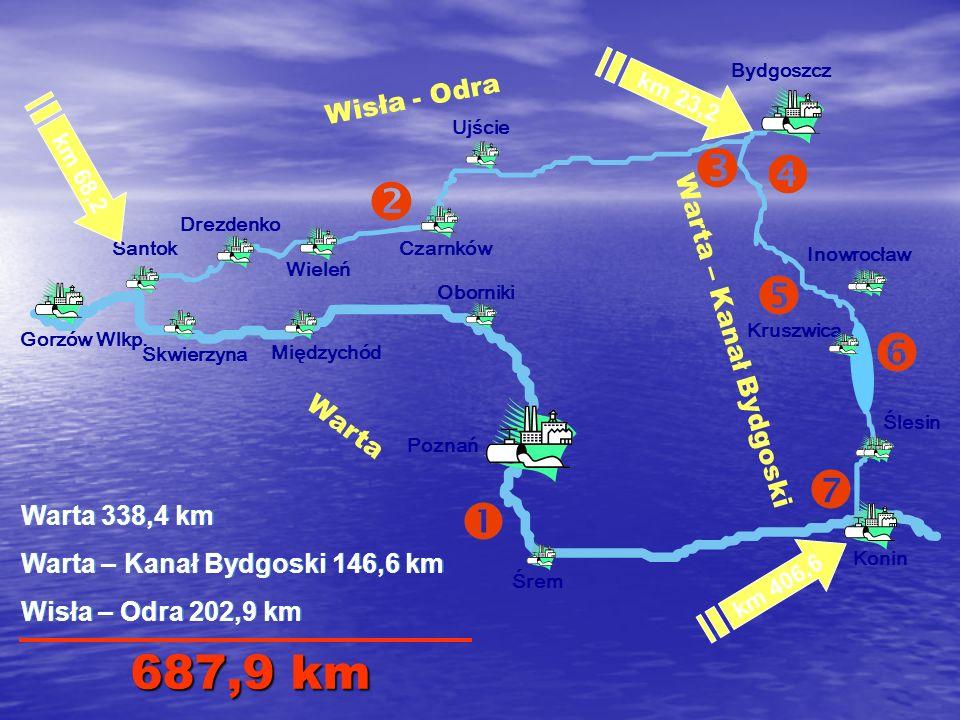 687,9 km Wisła - Odra Warta – Kanał Bydgoski Warta Warta 338,4 km