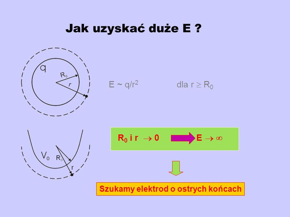 Jak uzyskać duże E E ~ q/r2 dla r  R0 R0 i r  0 E  