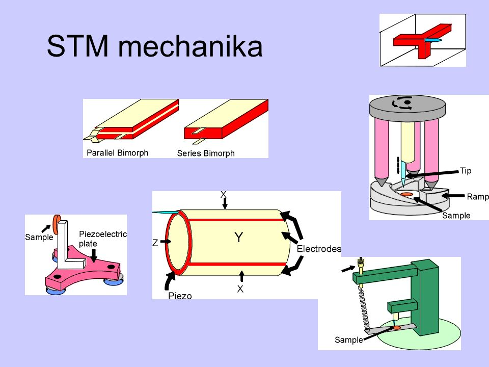STM mechanika