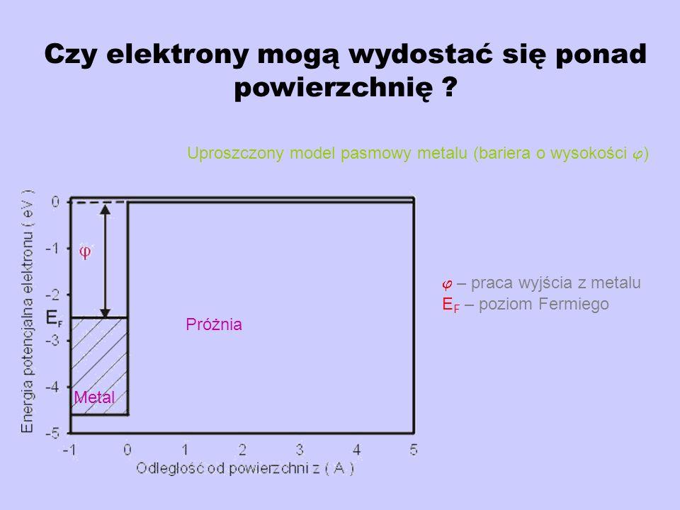 Czy elektrony mogą wydostać się ponad powierzchnię