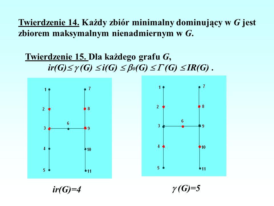 Twierdzenie 14. Każdy zbiór minimalny dominujący w G jest