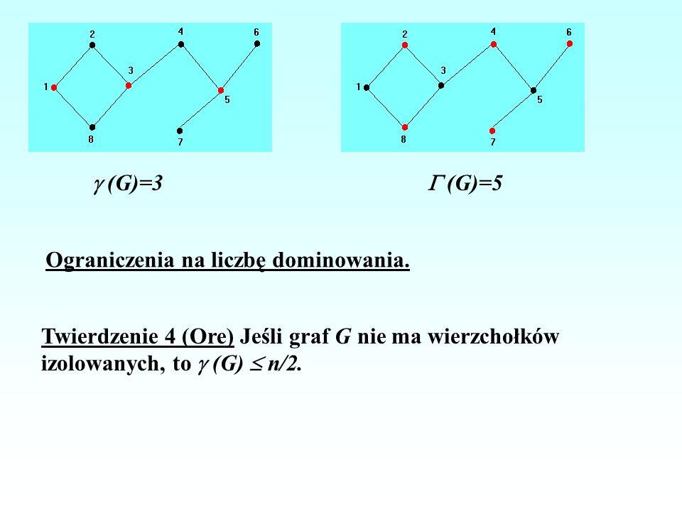  (G)=3  (G)=5. Ograniczenia na liczbę dominowania. Twierdzenie 4 (Ore) Jeśli graf G nie ma wierzchołków.