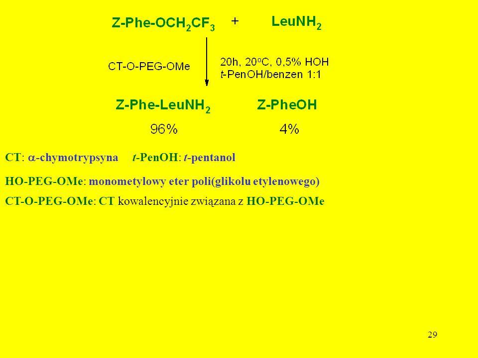 CT: a-chymotrypsyna t-PenOH: t-pentanol. HO-PEG-OMe: monometylowy eter poli(glikolu etylenowego)