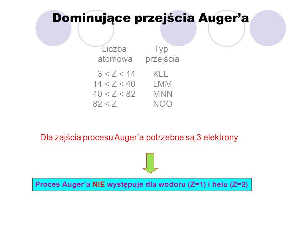 Dominujące przejścia Auger'a