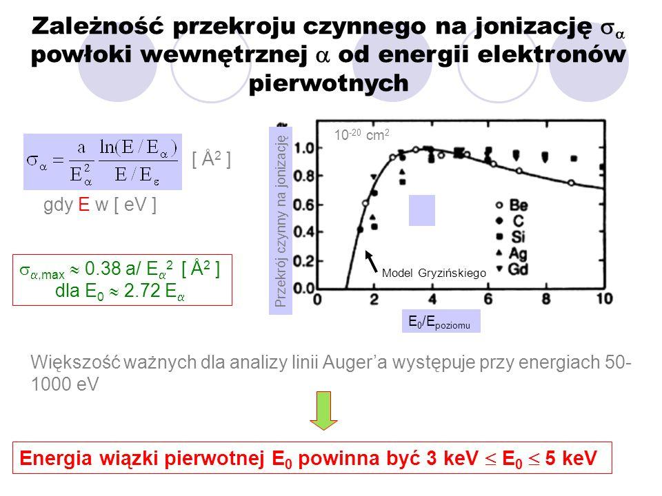 Zależność przekroju czynnego na jonizację sa powłoki wewnętrznej a od energii elektronów pierwotnych