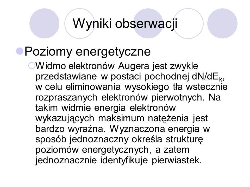 Wyniki obserwacji Poziomy energetyczne