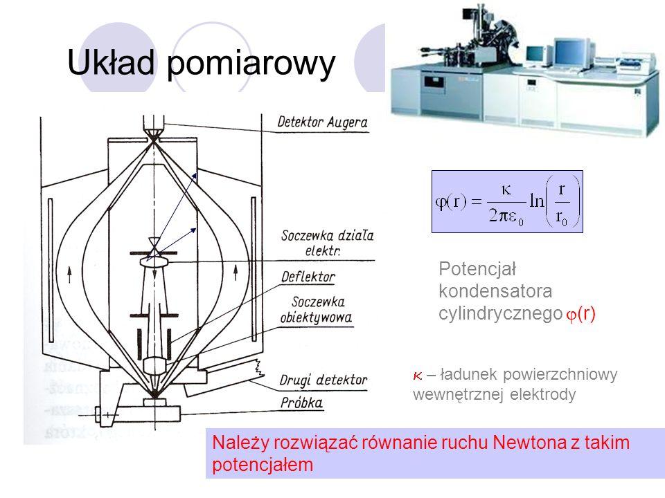 Układ pomiarowy Potencjał kondensatora cylindrycznego j(r)