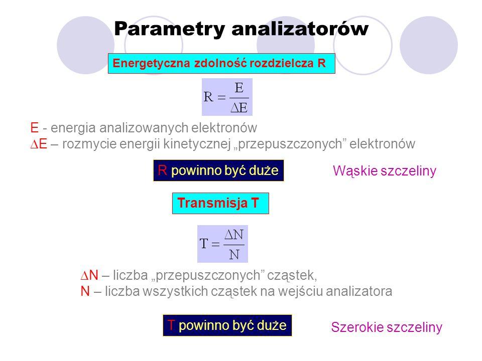Parametry analizatorów