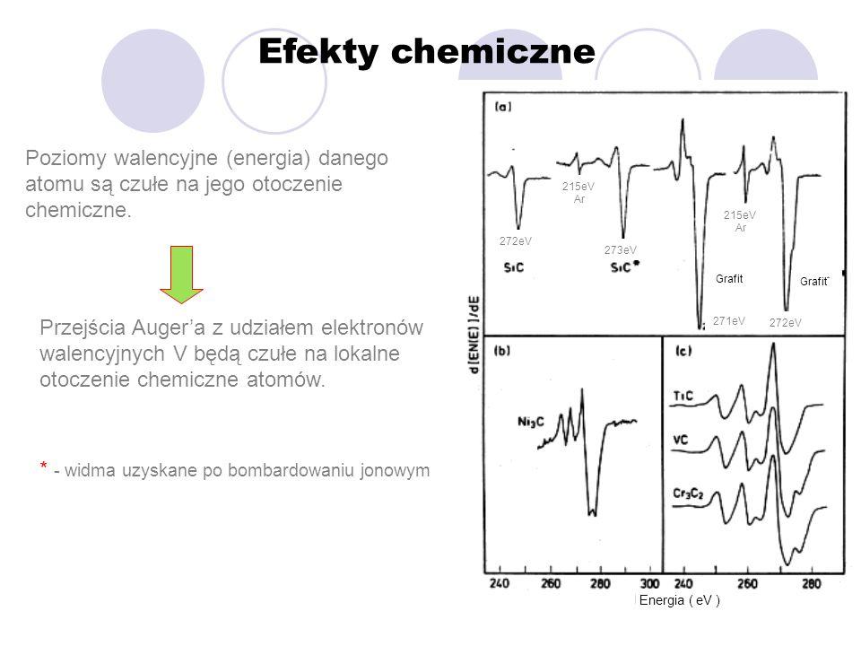 Efekty chemiczne Poziomy walencyjne (energia) danego atomu są czułe na jego otoczenie chemiczne. 215eV.