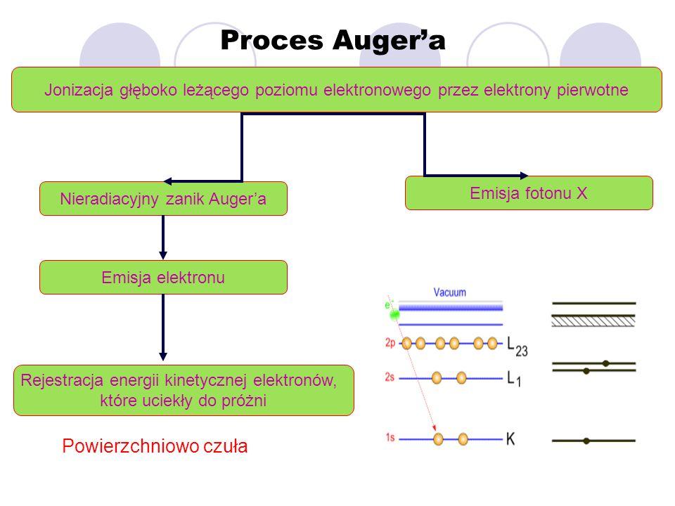 Proces Auger'a Powierzchniowo czuła