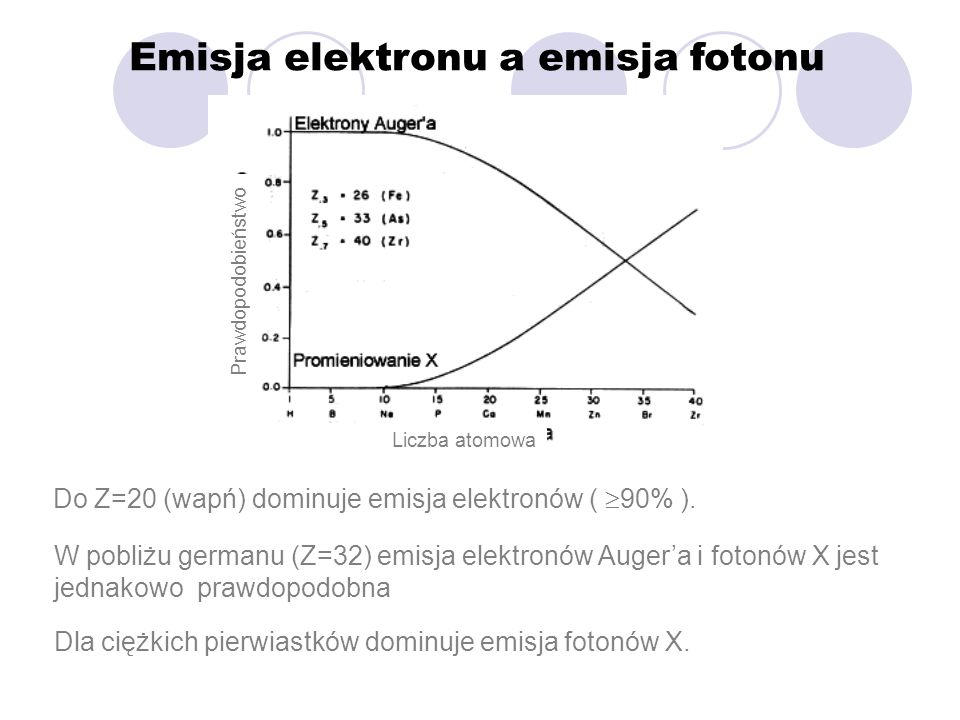 Emisja elektronu a emisja fotonu