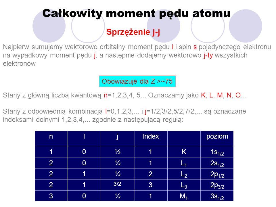 Całkowity moment pędu atomu