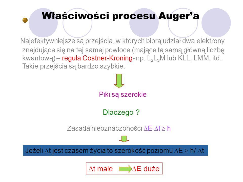 Właściwości procesu Auger'a