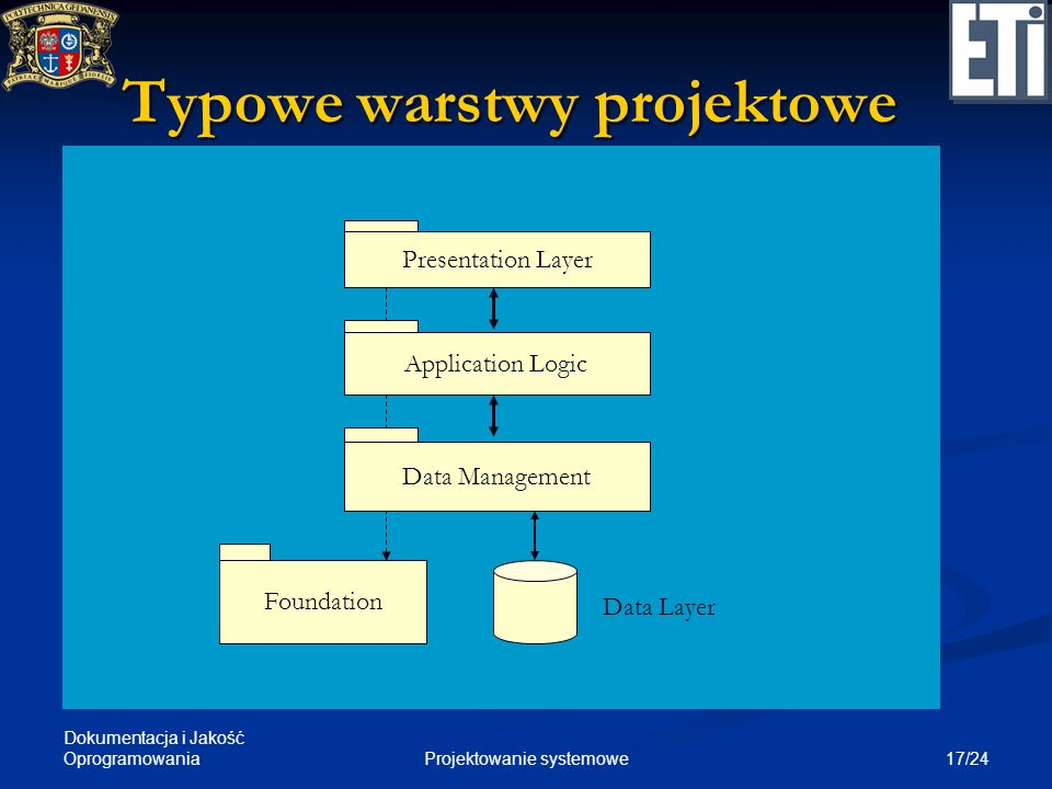 Typowe warstwy projektowe