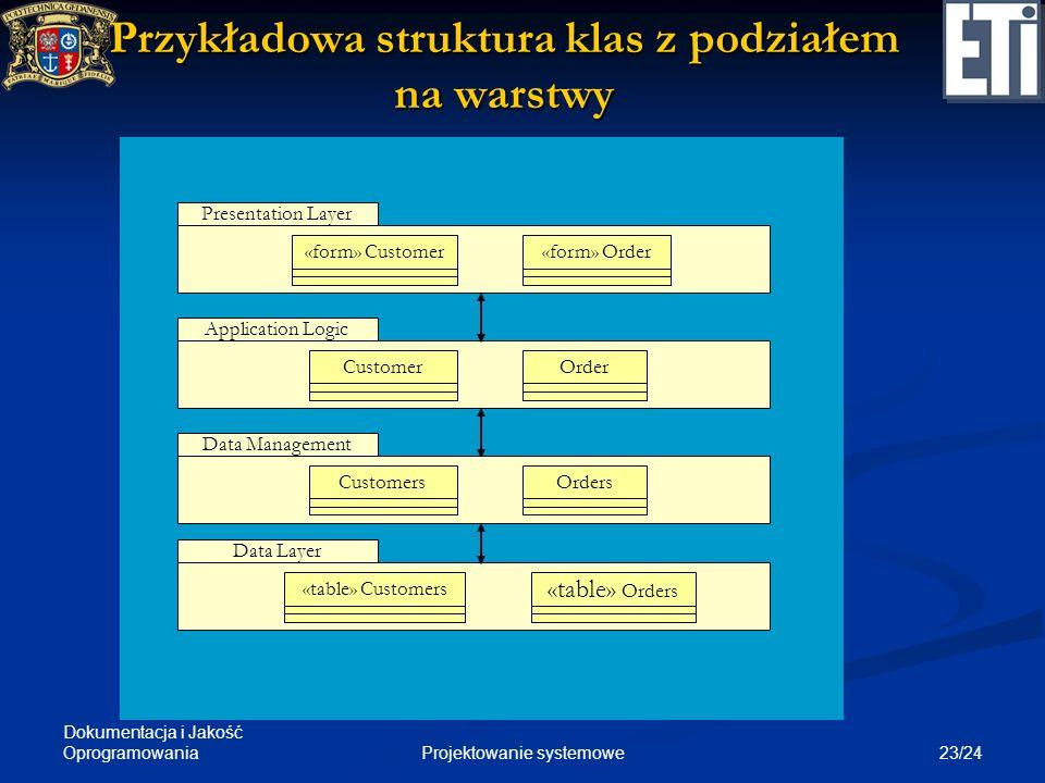 Przykładowa struktura klas z podziałem na warstwy