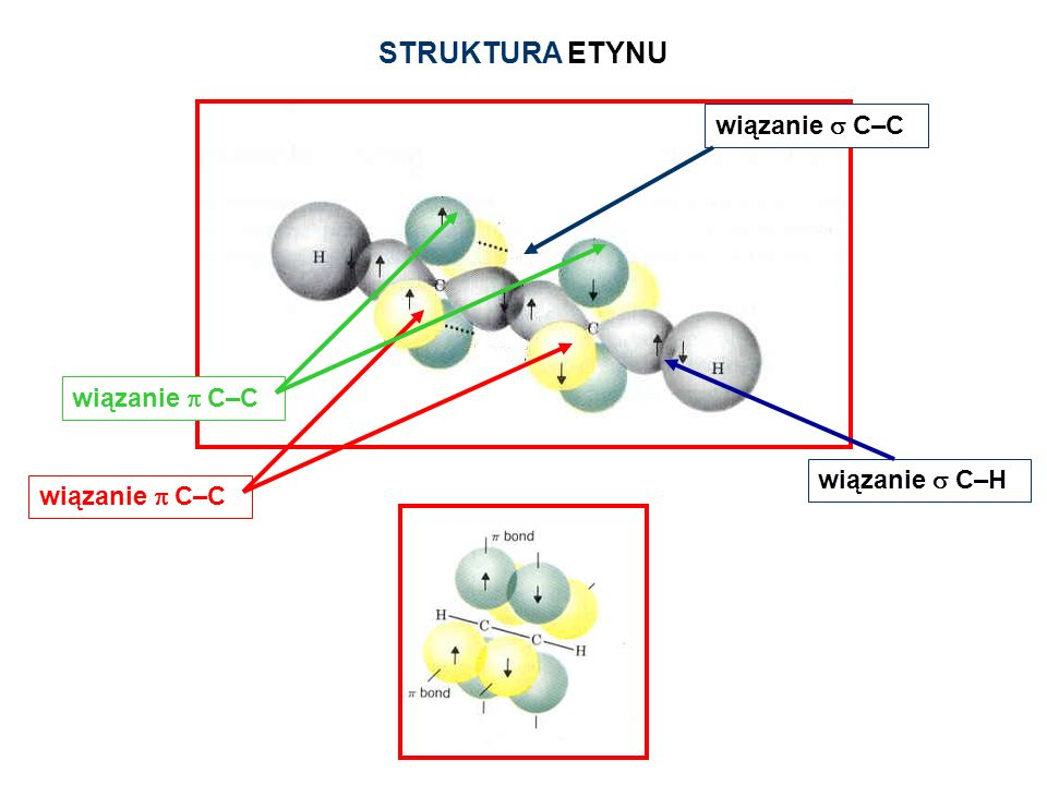 STRUKTURA ETYNU wiązanie s C–C wiązanie p C–C wiązanie s C–H