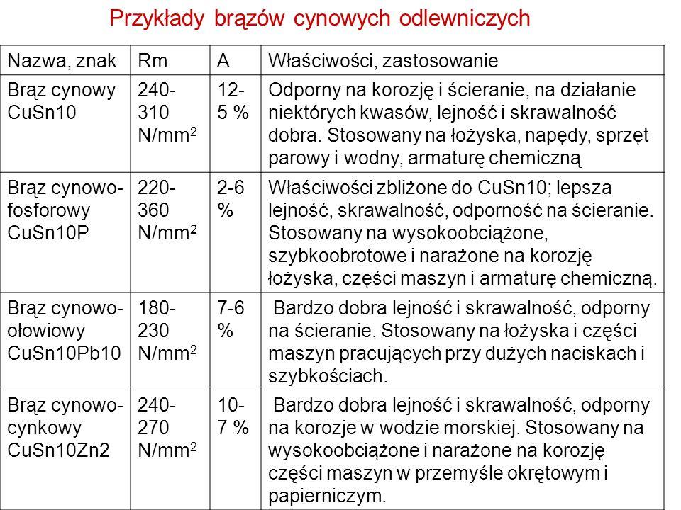 Przykłady brązów cynowych odlewniczych
