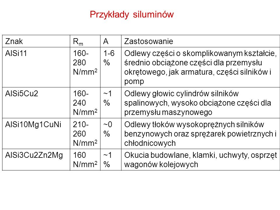 Przykłady siluminów Znak Rm A Zastosowanie AlSi11 160-280 N/mm2 1-6 %