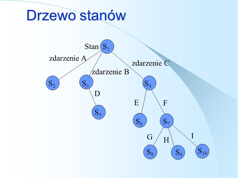 Drzewo stanów Stan S1 zdarzenie A zdarzenie C zdarzenie B S2 S3 S4 D E
