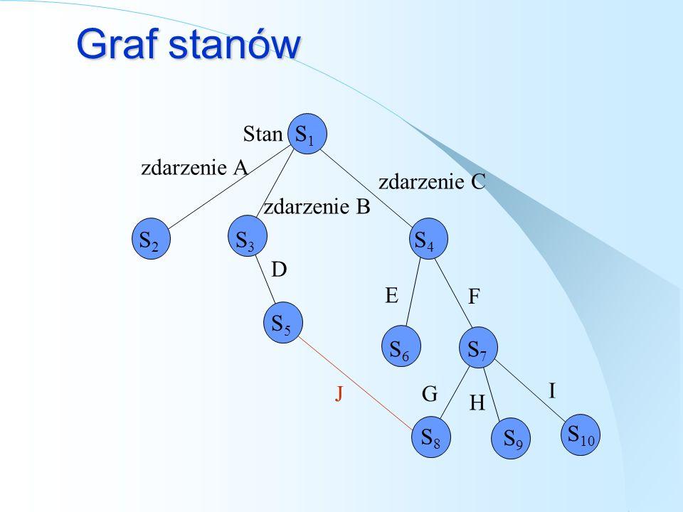 Graf stanów Stan S1 zdarzenie A zdarzenie C zdarzenie B S2 S3 S4 D E F