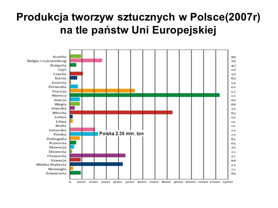 Produkcja tworzyw sztucznych w Polsce(2007r) na tle państw Uni Europejskiej