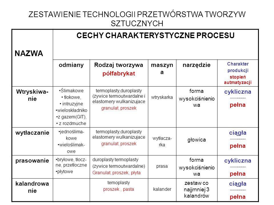 ZESTAWIENIE TECHNOLOGII PRZETWÓRSTWA TWORZYW SZTUCZNYCH