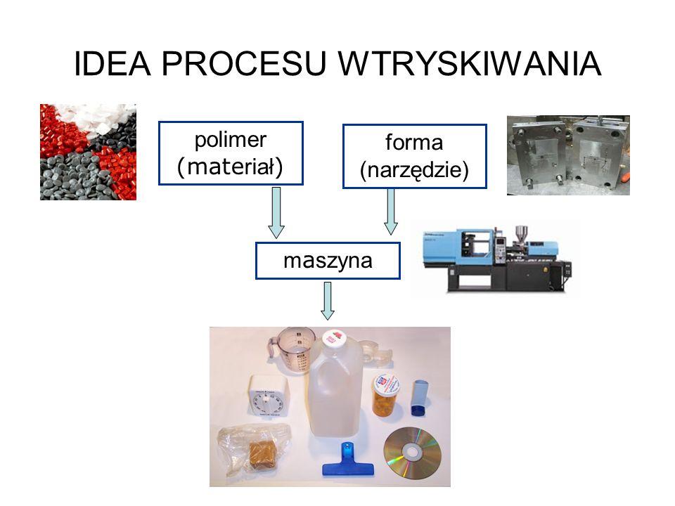 IDEA PROCESU WTRYSKIWANIA