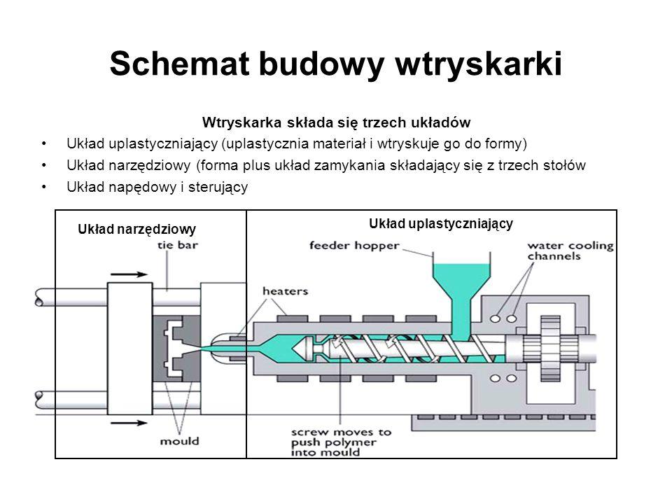 Schemat budowy wtryskarki