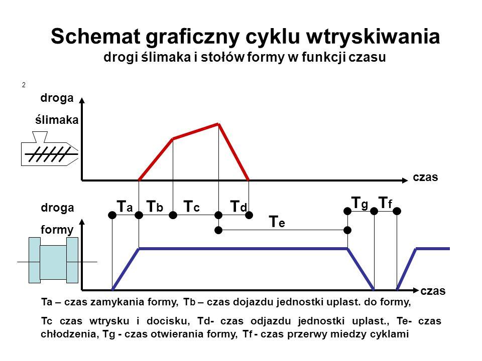 Schemat graficzny cyklu wtryskiwania drogi ślimaka i stołów formy w funkcji czasu