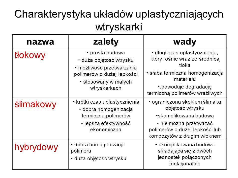 Charakterystyka układów uplastyczniających wtryskarki
