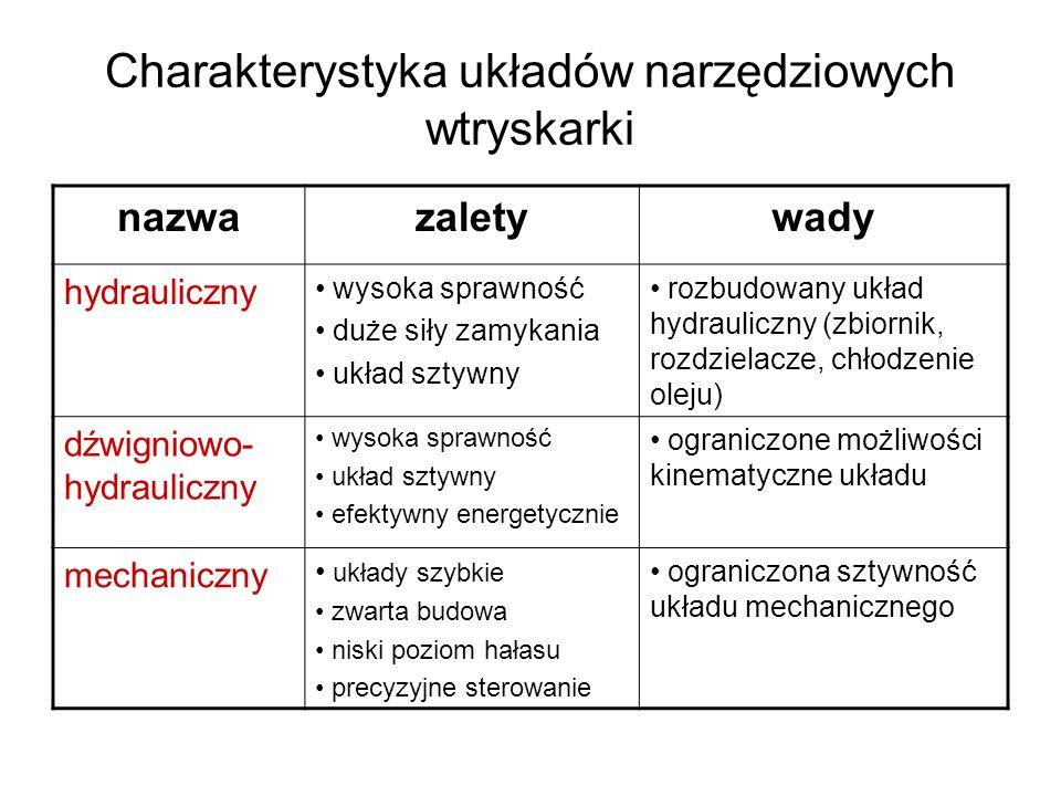 Charakterystyka układów narzędziowych wtryskarki