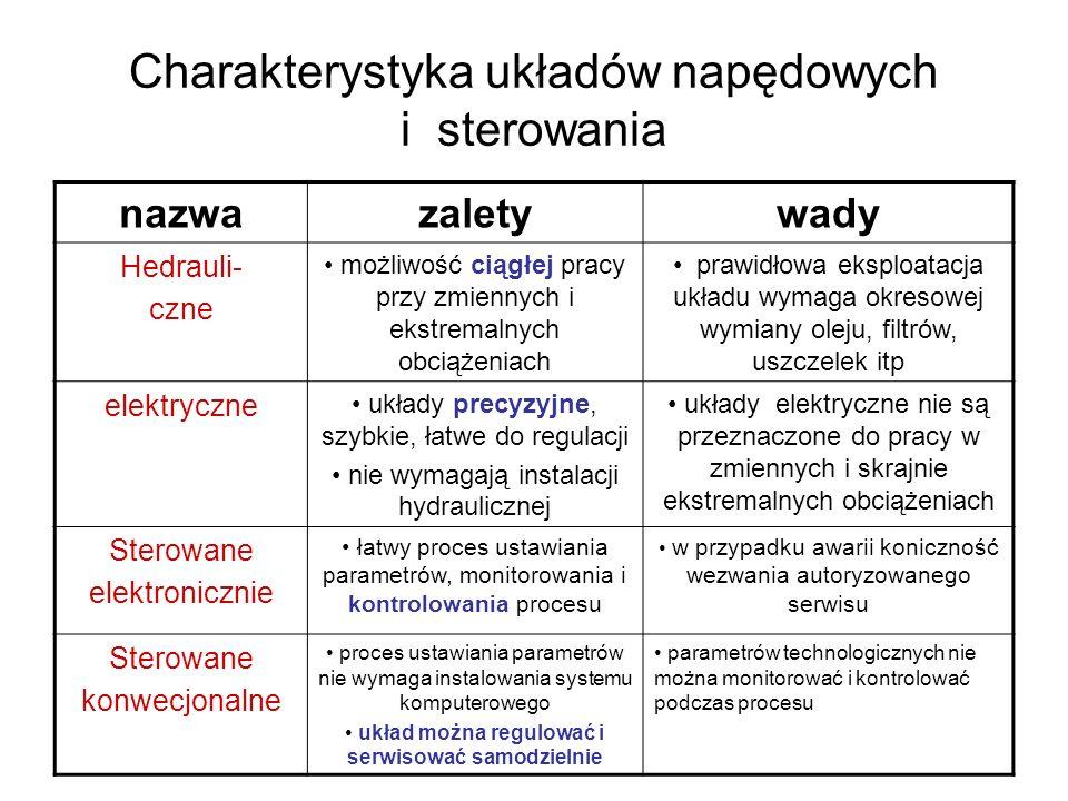 Charakterystyka układów napędowych i sterowania