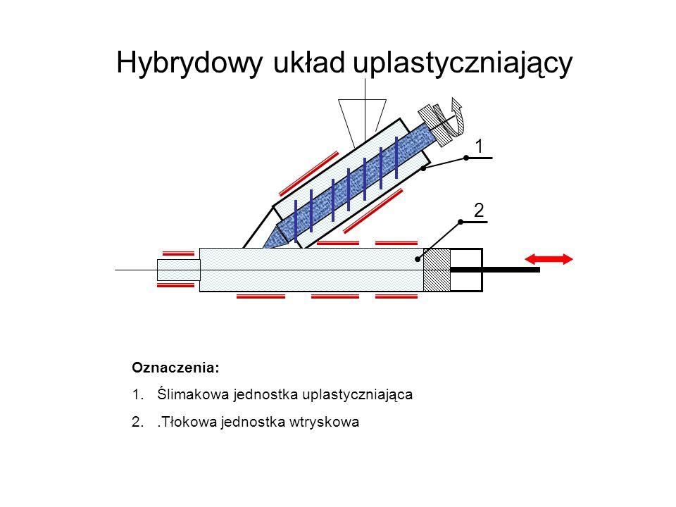 Hybrydowy układ uplastyczniający