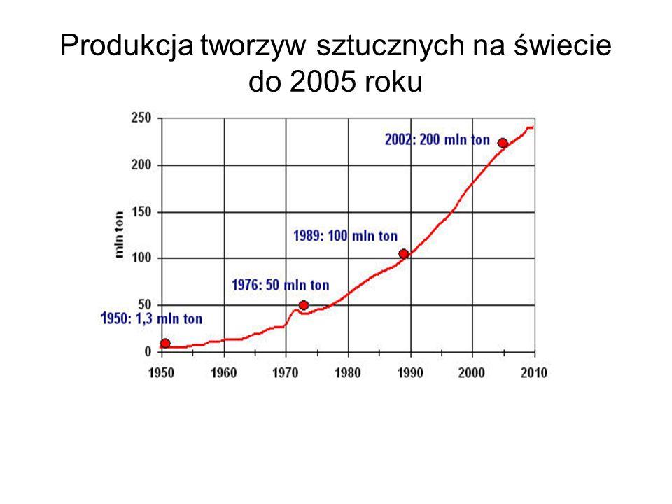 Produkcja tworzyw sztucznych na świecie do 2005 roku