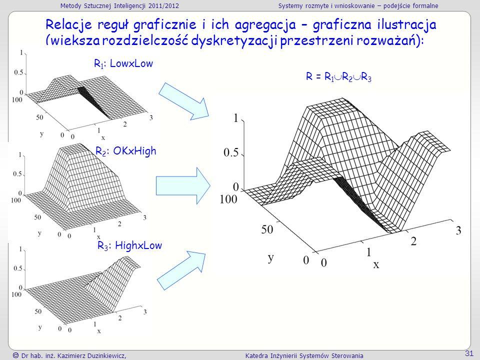 Relacje reguł graficznie i ich agregacja – graficzna ilustracja (większa rozdzielczość dyskretyzacji przestrzeni rozważań):