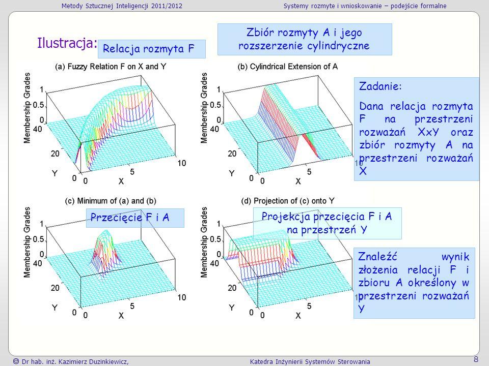 Ilustracja: Zbiór rozmyty A i jego rozszerzenie cylindryczne