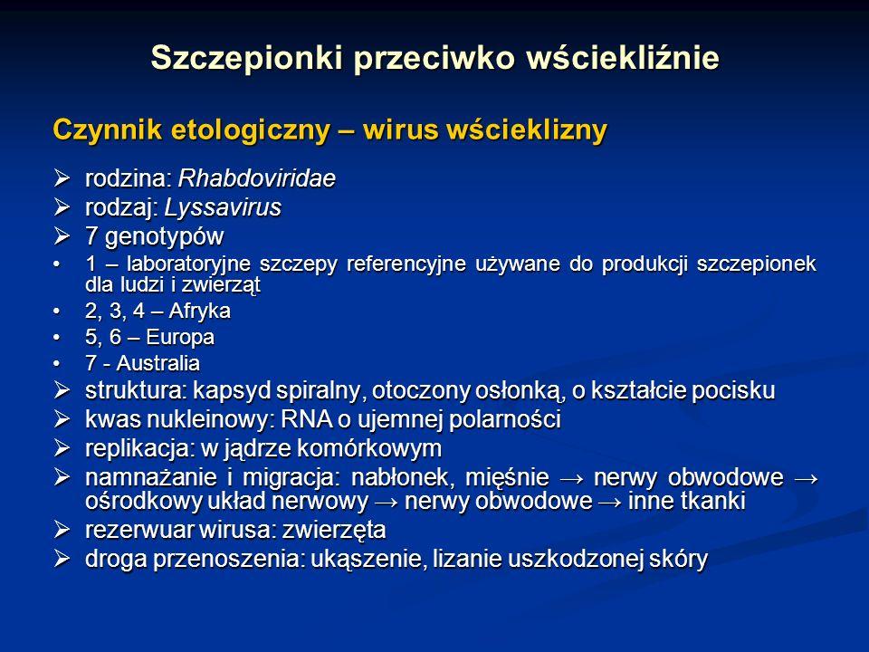 Szczepionki przeciwko wściekliźnie