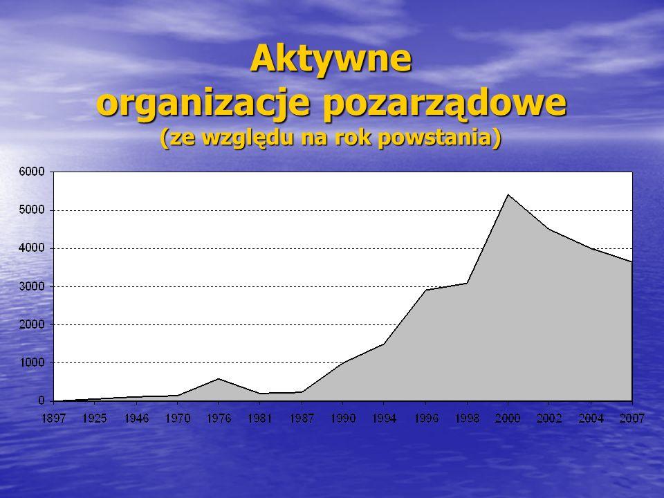 Aktywne organizacje pozarządowe (ze względu na rok powstania)