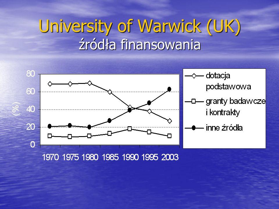 University of Warwick (UK) źródła finansowania