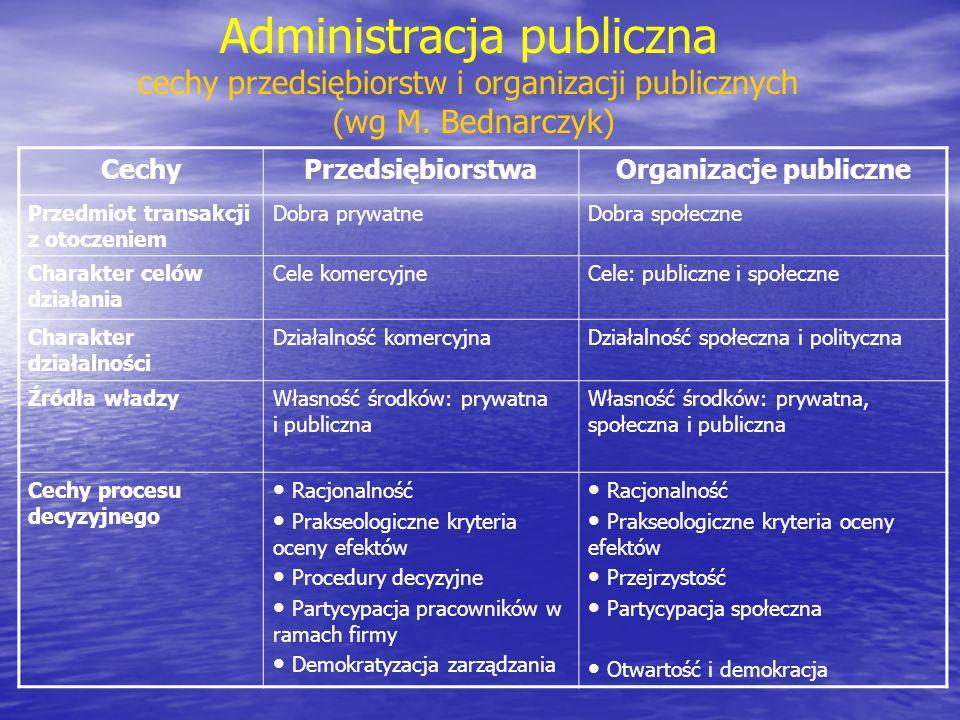 Organizacje publiczne