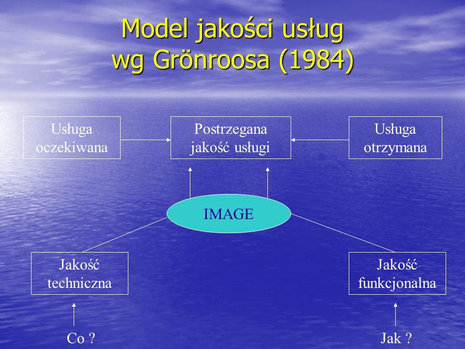 Model jakości usług wg Grönroosa (1984)