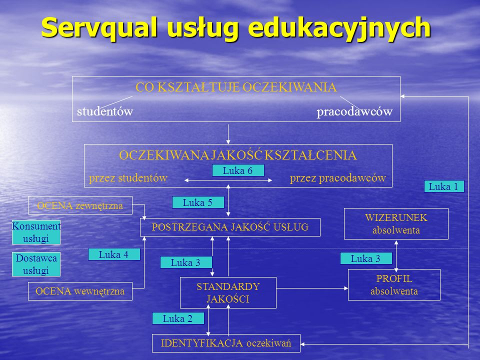 Servqual usług edukacyjnych